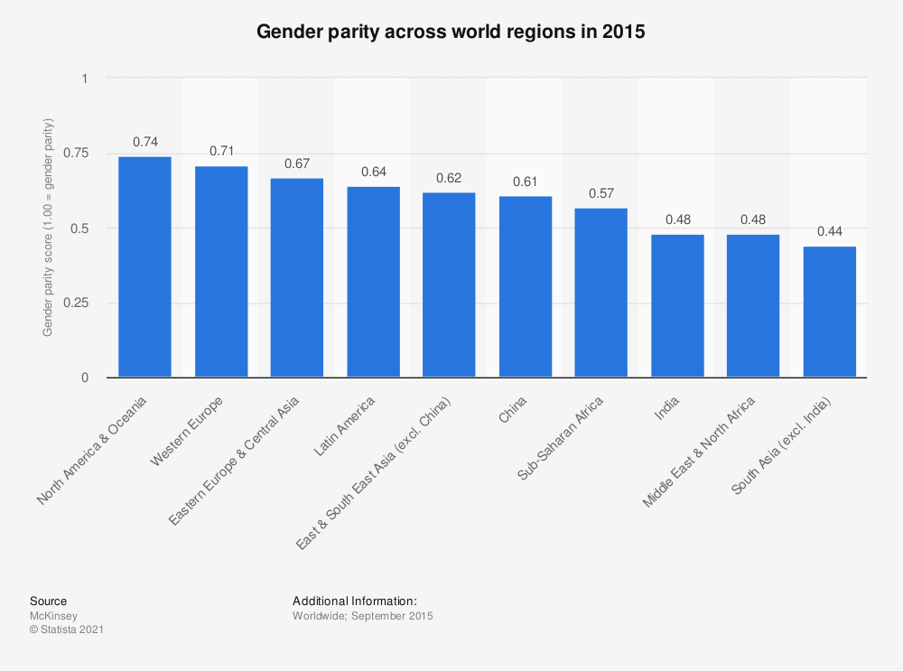 Statistic: Gender parity across world regions in 2015 | Statista