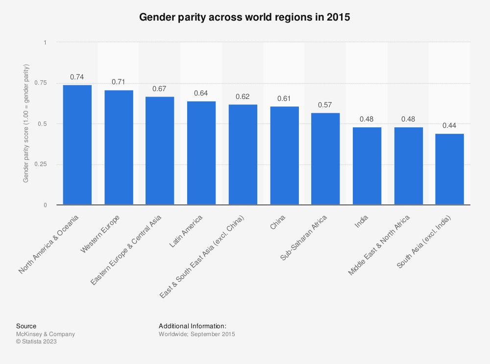Statistic: Gender parity across world regions in 2015 | Statista
