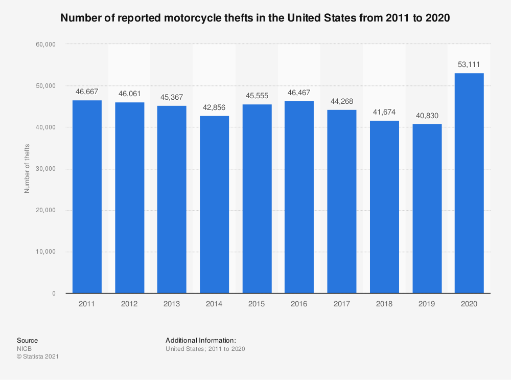 Statistic: Number of reported motorcycle thefts in the United States from 2011 to 2017 | Statista