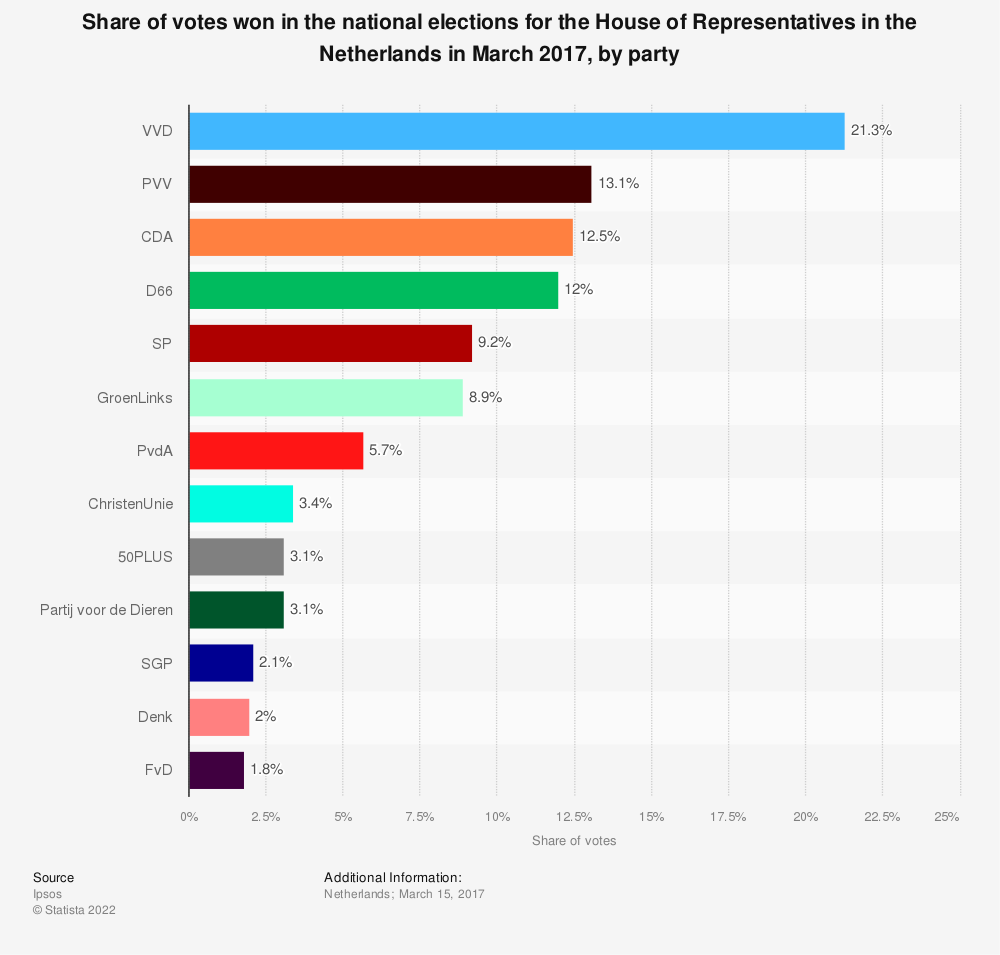 Statistic: Share of votes won in the national elections for the House of Representatives in the Netherlands in March 2017, by party | Statista