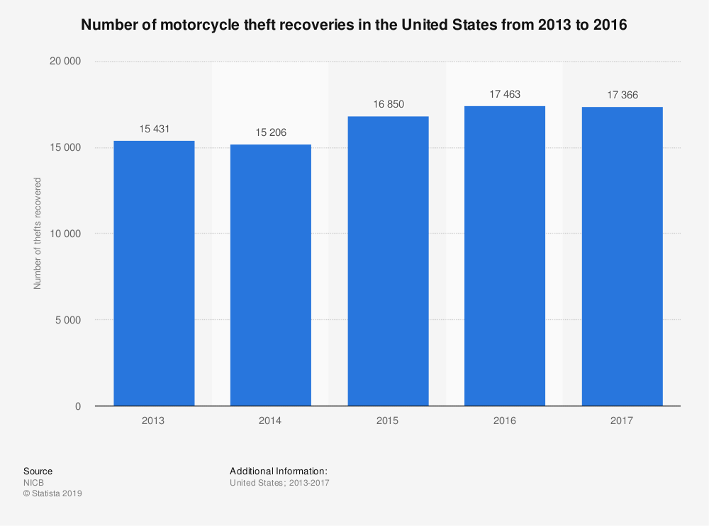 Statistic: Number of motorcycle theft recoveries in the United States from 2013 to 2016 | Statista