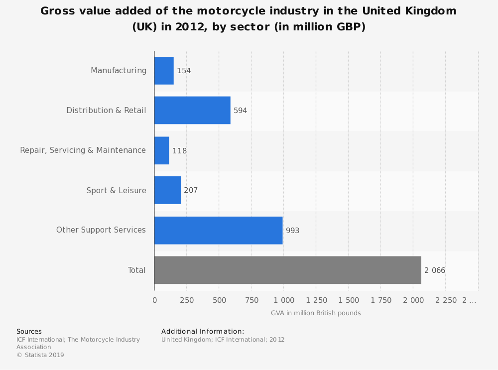 Statistic: Gross value added of the motorcycle industry in the United Kingdom (UK) in 2012, by sector (in million GBP) | Statista