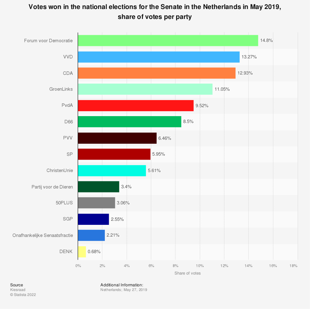 Statistic: Votes won in the national elections for the Senate in the Netherlands in May 2019, share of votes per party   Statista