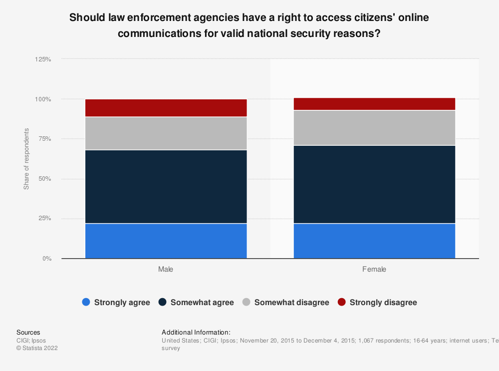 Statistic: Should law enforcement agencies have a right to access citizens' online communications for valid national security reasons? | Statista