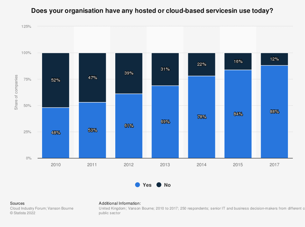 Statistic: Does your organisation have any hosted or cloud-based servicesin use today? | Statista