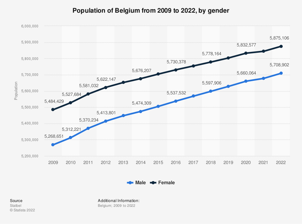 Statistic: Population of Belgium from 2008 to 2018, by gender | Statista