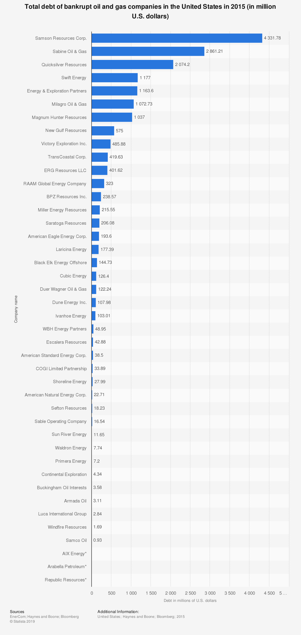 Statistic: Total debt of bankrupt oil and gas companies in the United States in 2015 (in million U.S. dollars) | Statista