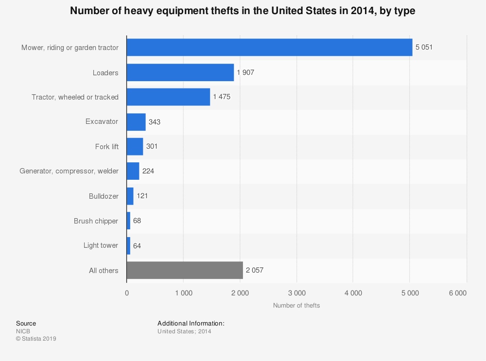 Statistic: Number of heavy equipment thefts in the United States in 2014, by type | Statista
