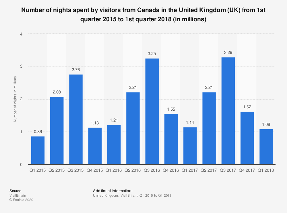 Statistic: Number of nights spent by visitors from Canada in the United Kingdom (UK) from 1st quarter 2015 to 1st quarter 2018 (in millions) | Statista
