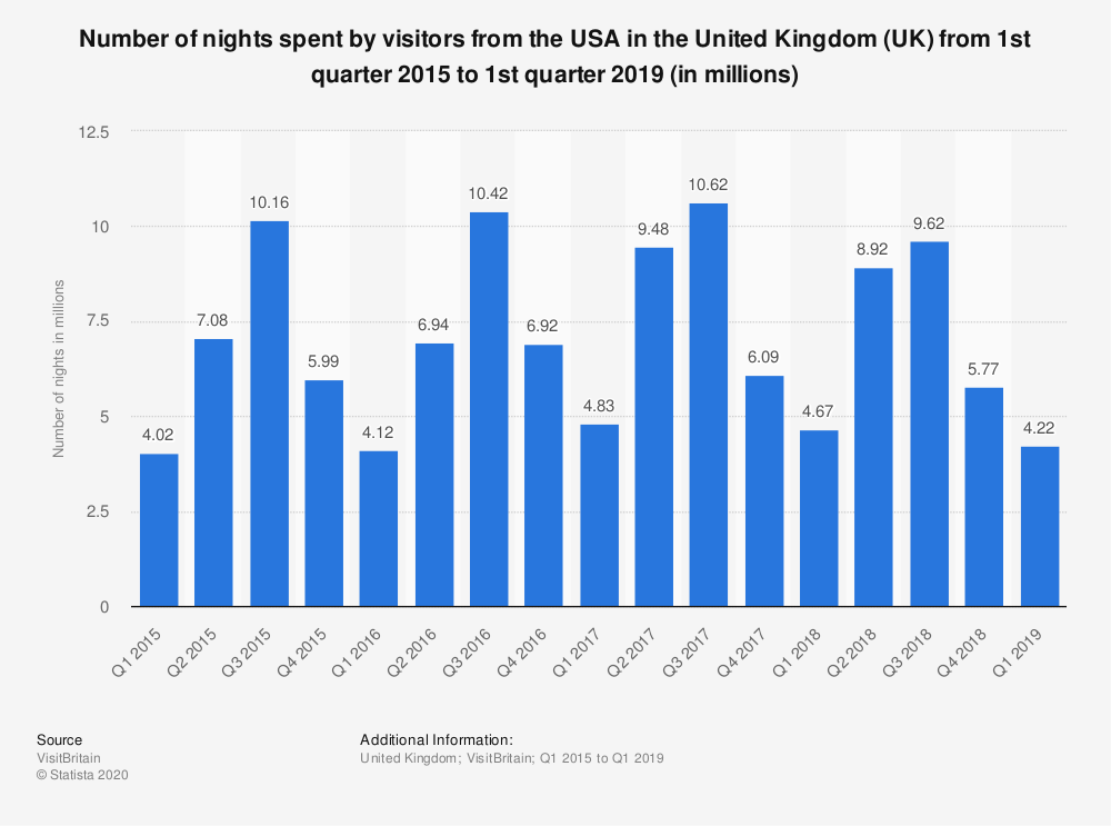 Statistic: Number of nights spent by visitors from the USA in the United Kingdom (UK) from 1st quarter 2015 to 1st quarter 2019 (in millions) | Statista