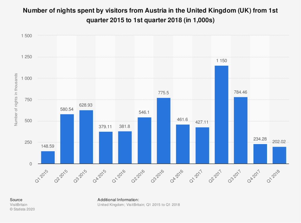 Statistic: Number of nights spent by visitors from Austria in the United Kingdom (UK) from 1st quarter 2015 to 1st quarter 2018 (in 1,000s) | Statista