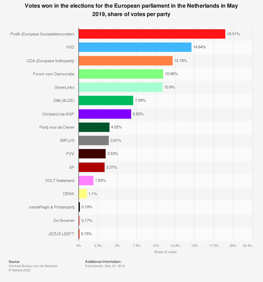 Statistic: Votes won in the elections for the European parliament in the Netherlands in May 2019, share of votes per party | Statista