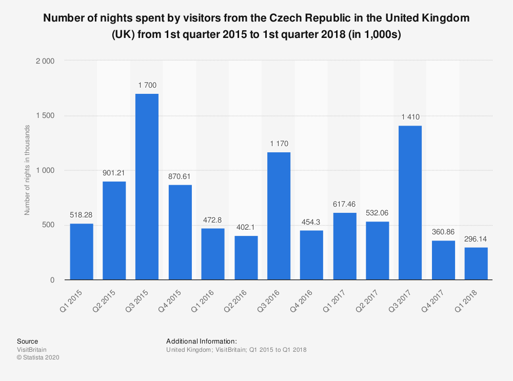 Statistic: Number of nights spent by visitors from the Czech Republic in the United Kingdom (UK) from 1st quarter 2015 to 1st quarter 2018 (in 1,000s) | Statista
