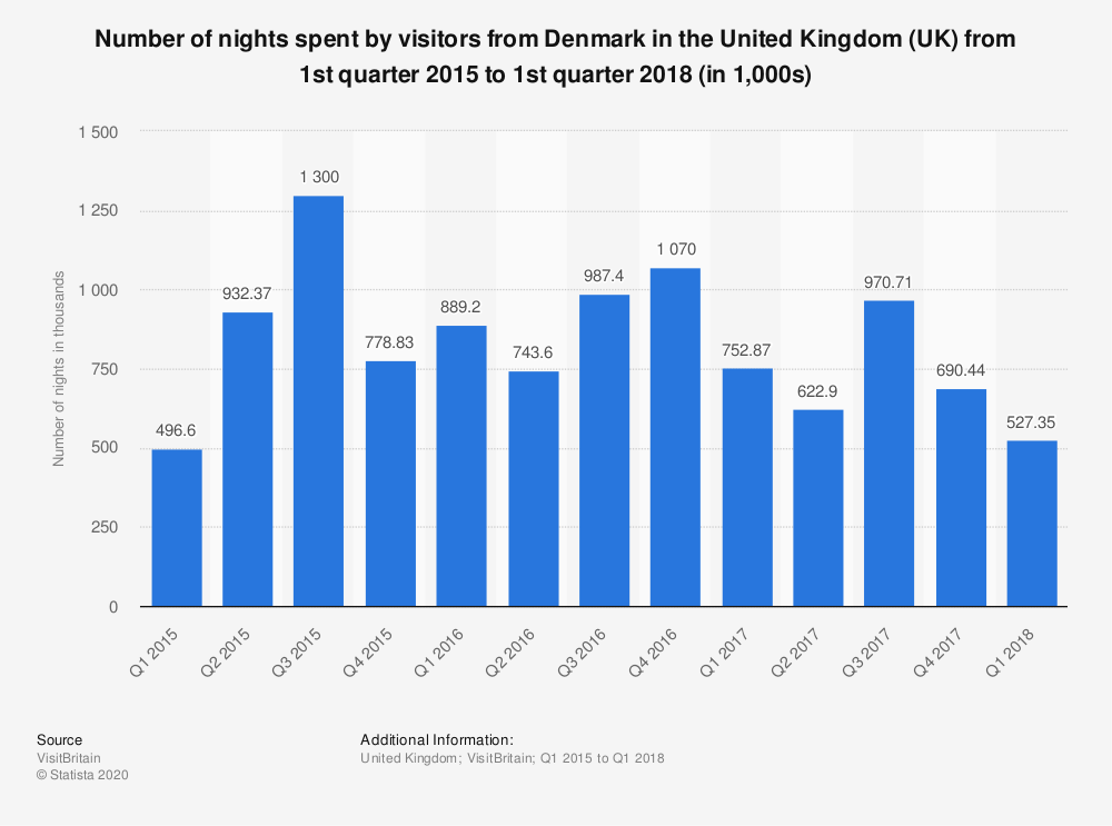 Statistic: Number of nights spent by visitors from Denmark in the United Kingdom (UK) from 1st quarter 2015 to 1st quarter 2018 (in 1,000s) | Statista