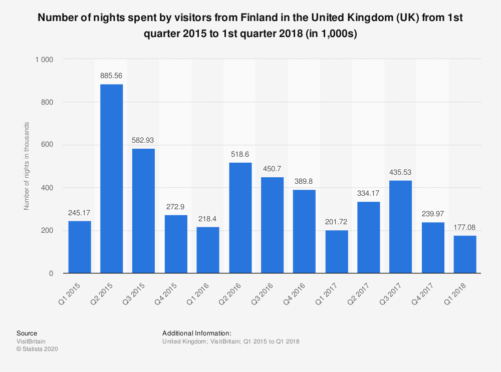 Statistic: Number of nights spent by visitors from Finland in the United Kingdom (UK) from 1st quarter 2015 to 1st quarter 2018 (in 1,000s) | Statista