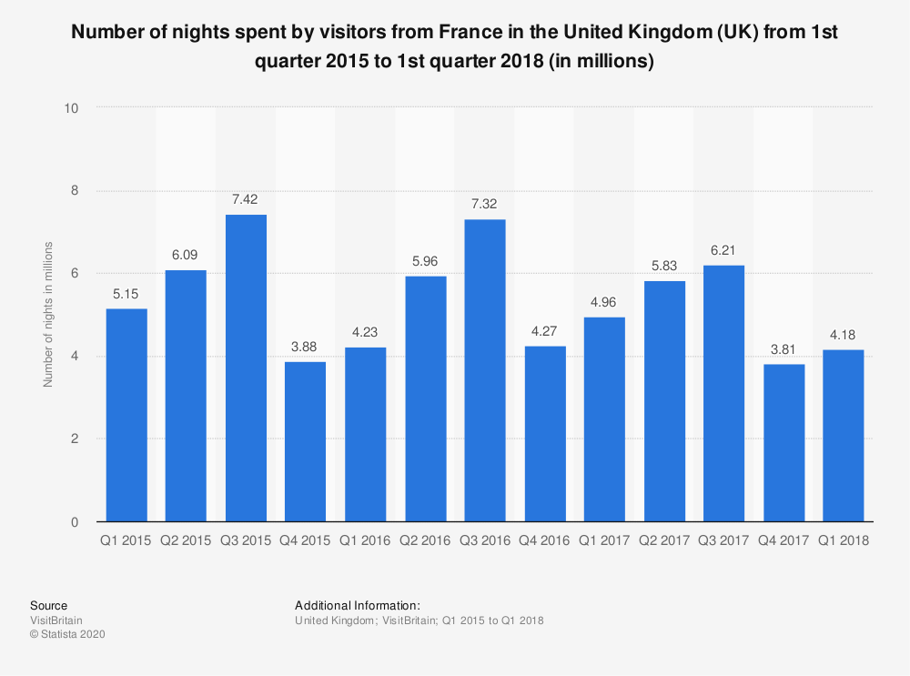 Statistic: Number of nights spent by visitors from France in the United Kingdom (UK) from 1st quarter 2015 to 1st quarter 2018 (in millions)   Statista