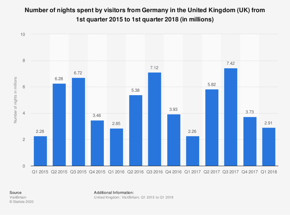Statistic: Number of nights spent by visitors from Germany in the United Kingdom (UK) from 1st quarter 2015 to 1st quarter 2018 (in millions) | Statista