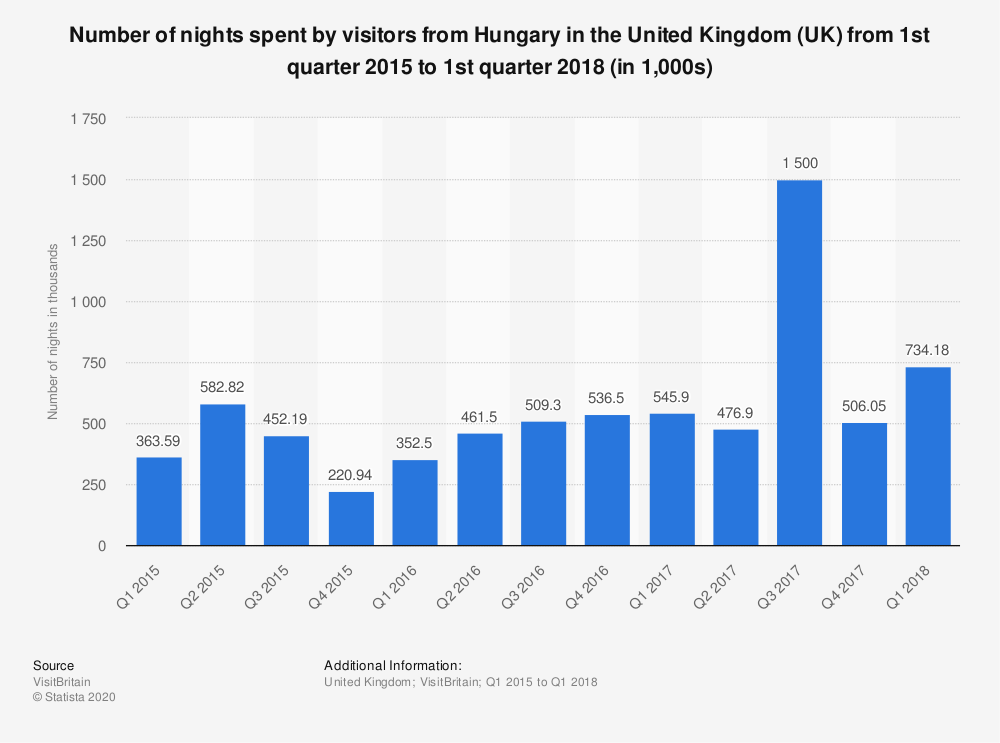 Statistic: Number of nights spent by visitors from Hungary in the United Kingdom (UK) from 1st quarter 2015 to 1st quarter 2018 (in 1,000s) | Statista
