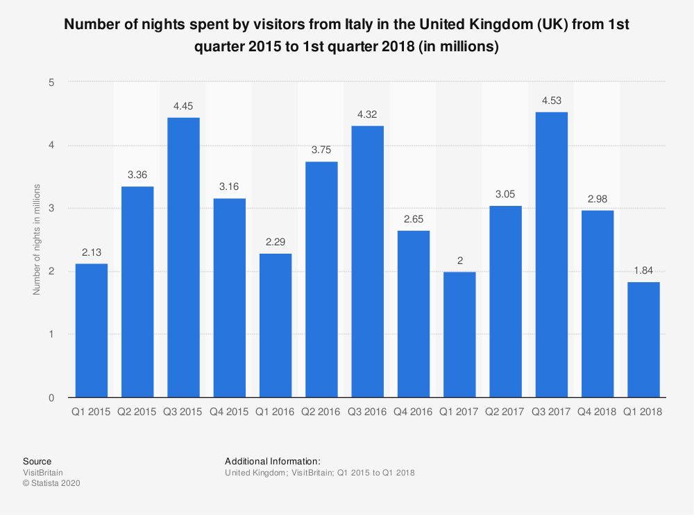 Statistic: Number of nights spent by visitors from Italy in the United Kingdom (UK) from 1st quarter 2015 to 1st quarter 2018 (in millions) | Statista