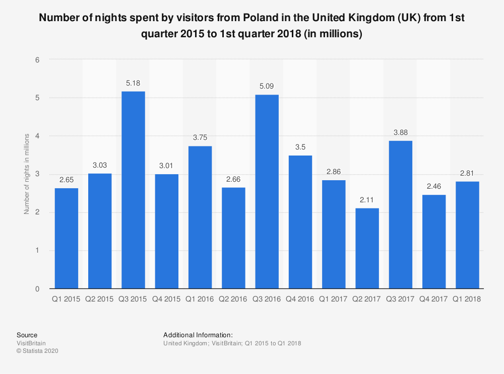 Statistic: Number of nights spent by visitors from Poland in the United Kingdom (UK) from 1st quarter 2015 to 1st quarter 2018 (in millions) | Statista