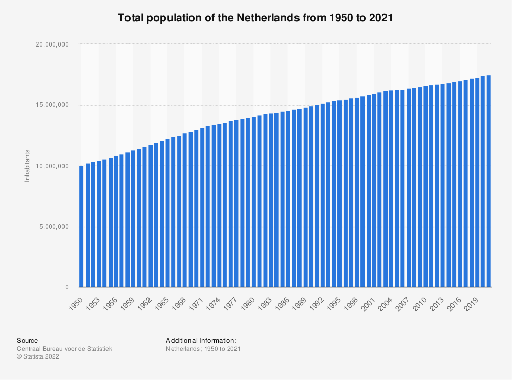 Statistic: Total population of the Netherlands from 1950 to 2020 (in millions)  | Statista