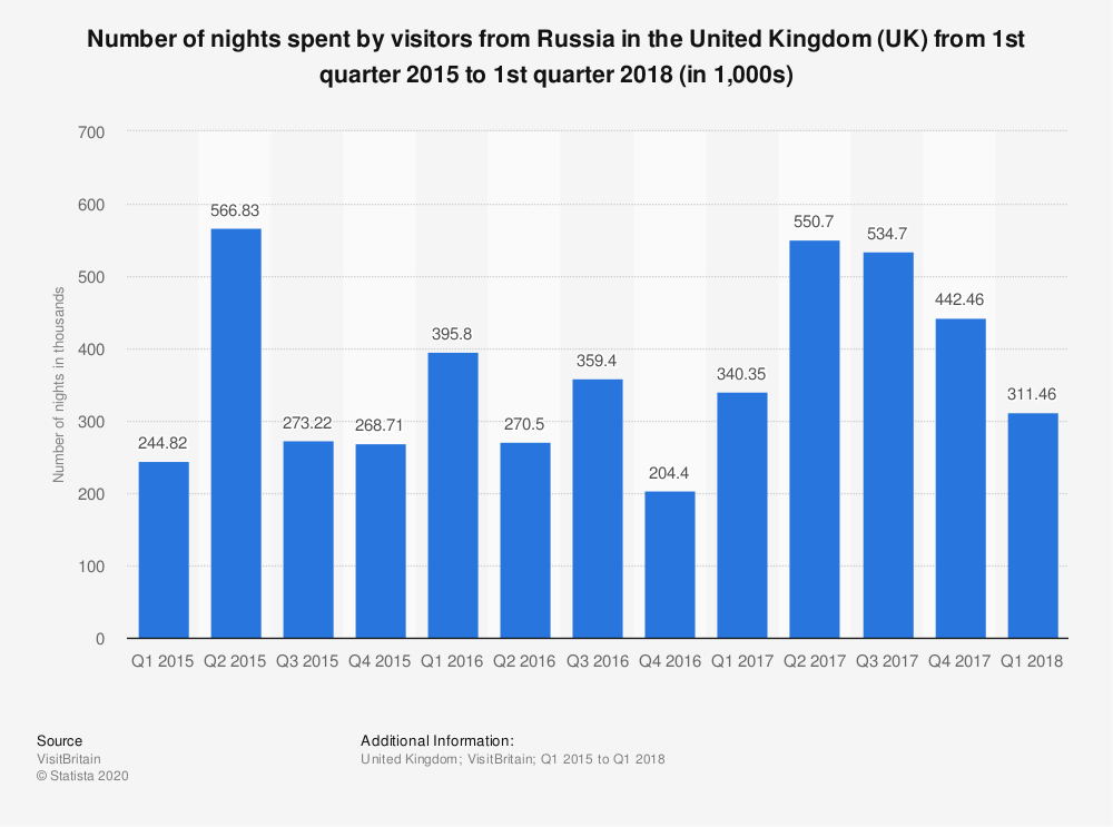 Statistic: Number of nights spent by visitors from Russia in the United Kingdom (UK) from 1st quarter 2015 to 1st quarter 2018 (in 1,000s) | Statista