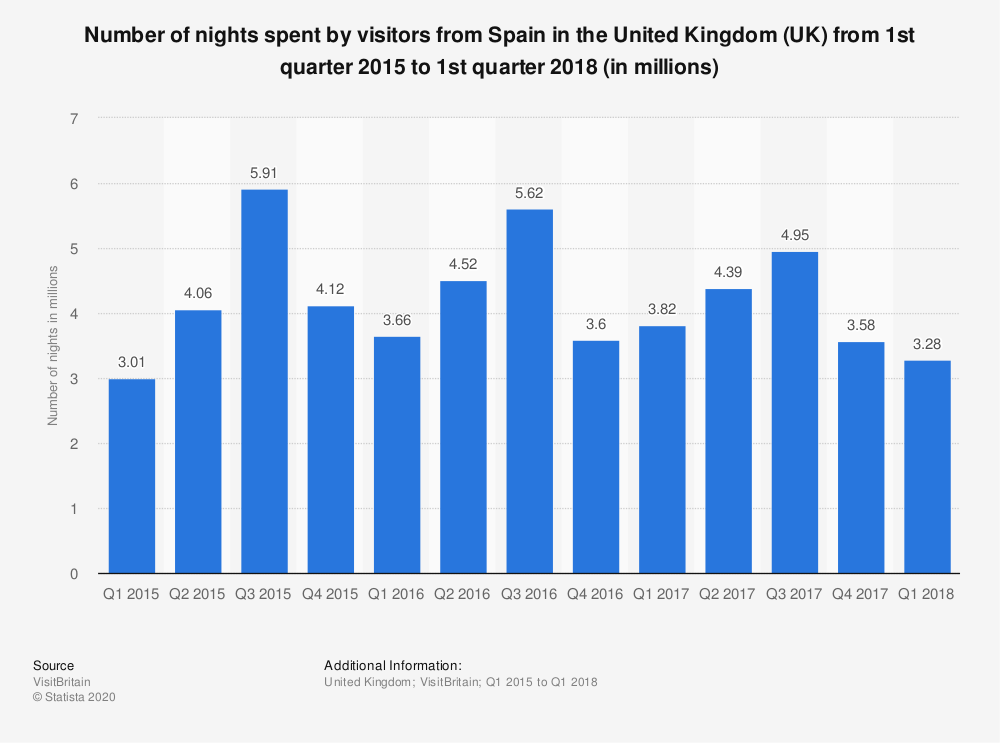 Statistic: Number of nights spent by visitors from Spain in the United Kingdom (UK) from 1st quarter 2015 to 1st quarter 2018 (in millions) | Statista