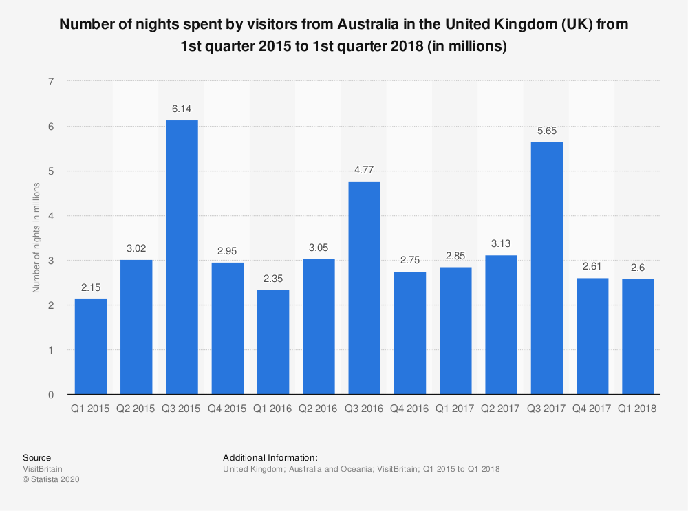 Statistic: Number of nights spent by visitors from Australia in the United Kingdom (UK) from 1st quarter 2015 to 1st quarter 2018 (in millions) | Statista