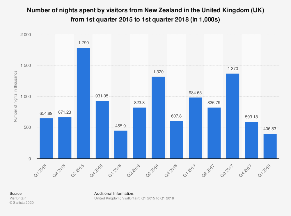 Statistic: Number of nights spent by visitors from New Zealand in the United Kingdom (UK) from 1st quarter 2015 to 1st quarter 2018 (in 1,000s) | Statista