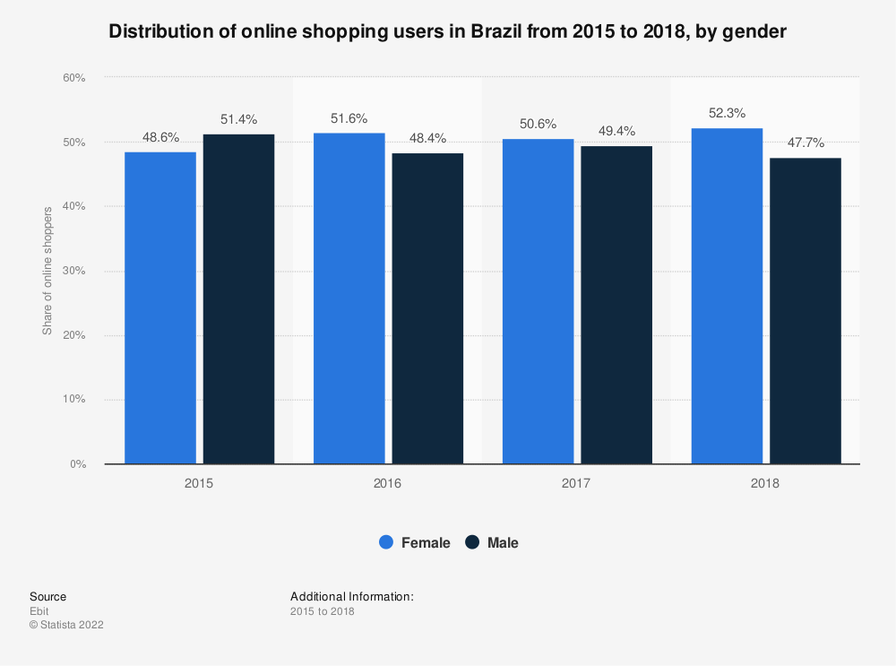 Statistic: Distribution of online shopping users in Brazil from 2015 to 2018, by gender | Statista