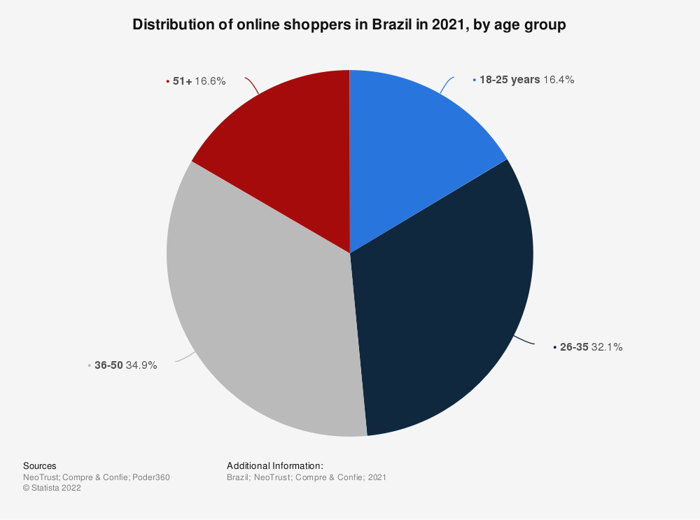 Statistic: Distribution of online shopping users in Brazil in 2017, by age group | Statista