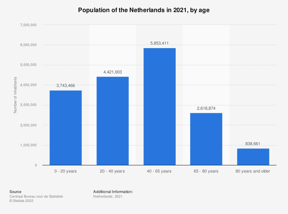 Statistic: Population of the Netherlands in 2018, by age | Statista