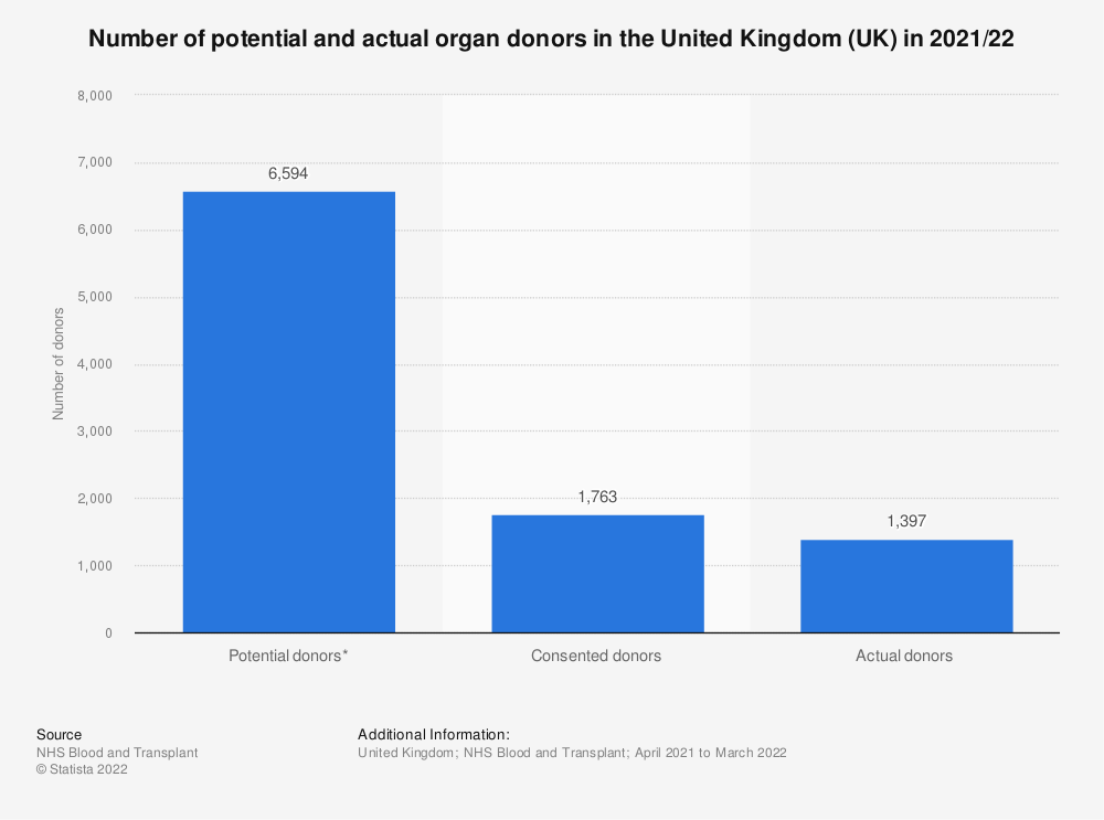 Statistic: Number of potential and actual organ donors in the United Kingdom (UK) in 2020 | Statista