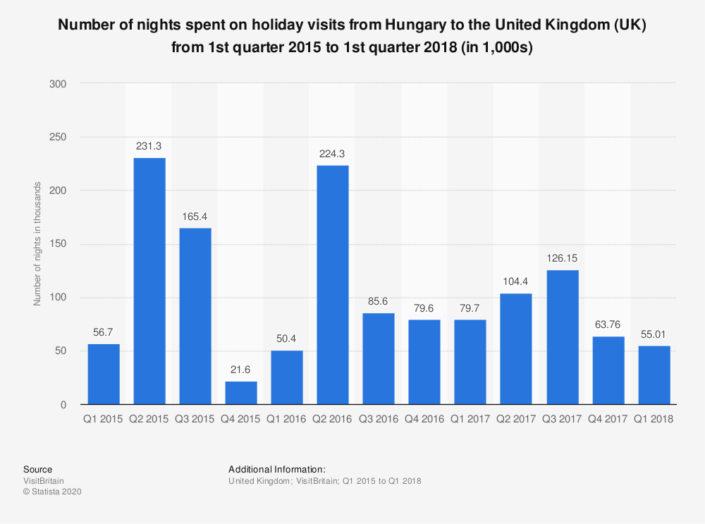 Statistic: Number of nights spent on holiday visits from Hungary to the United Kingdom (UK) from 1st quarter 2015 to 1st quarter 2018 (in 1,000s) | Statista
