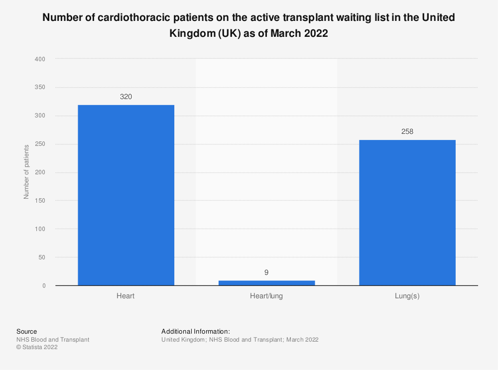Statistic: Number of cardiothoracic patients on the active transplant waiting list in the United Kingdom (UK) in 2018 | Statista