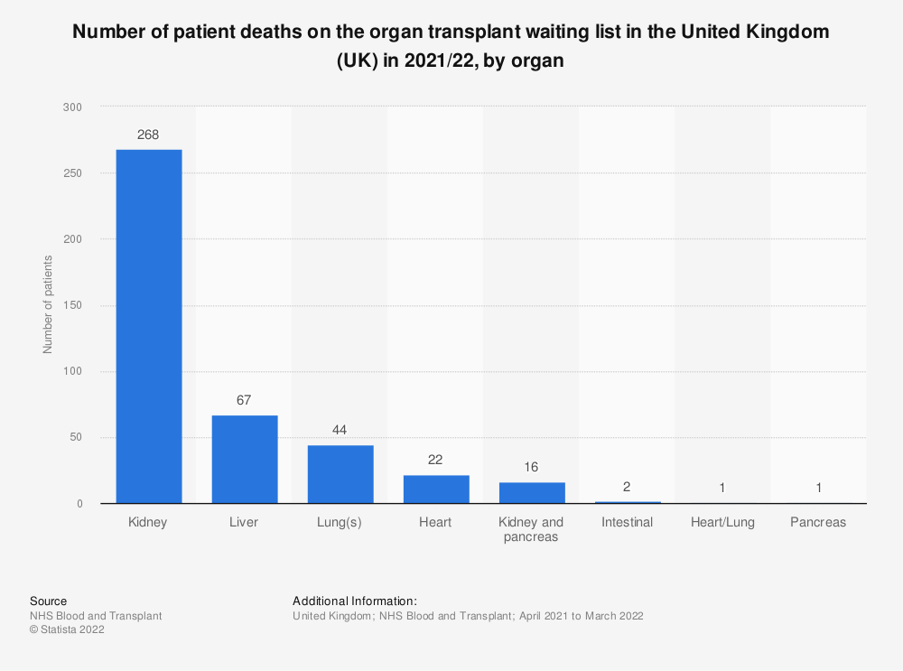 Statistic: Number of patient deaths on the organ transplant waiting list in the United Kingdom (UK) in 2019/20, by organ | Statista