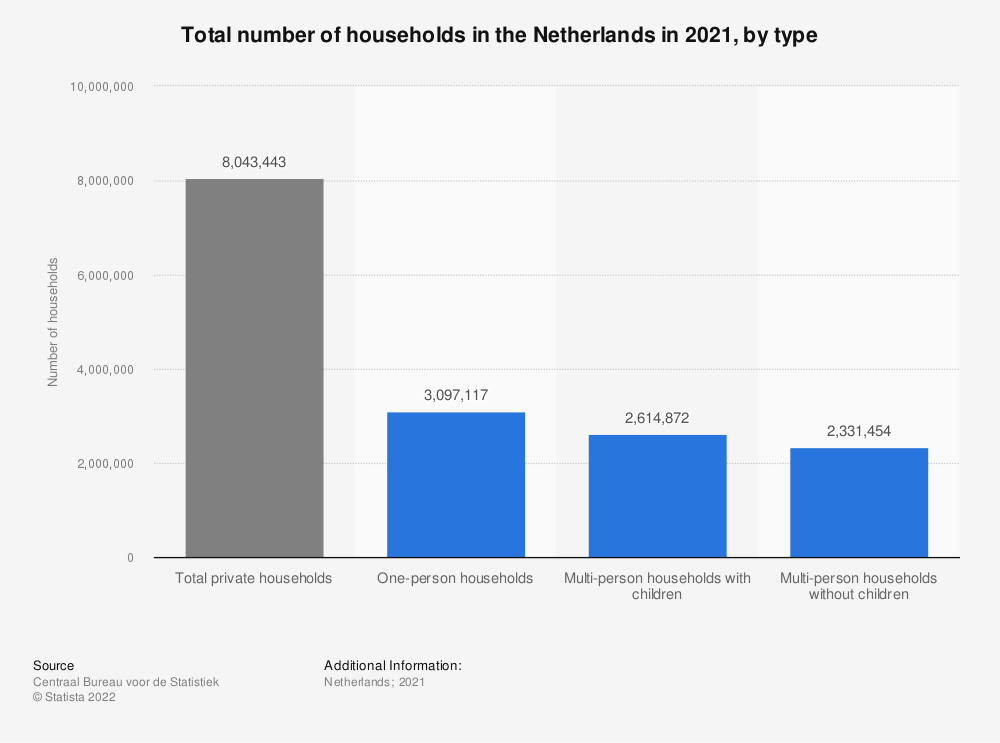 Statistic: Total number of households in the Netherlands in 2019, by type | Statista