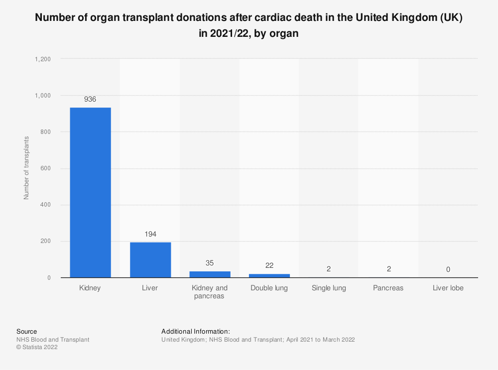 Statistic: Number of organ transplant donations after cardiac death in the United Kingdom (UK) in 2018, by organ | Statista
