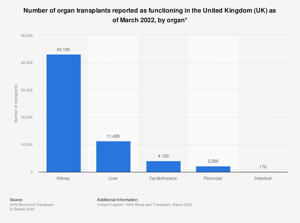 Statistic: Number of organ transplants reported as functioning in the United Kingdom (UK) as of March 2020, by organ* | Statista