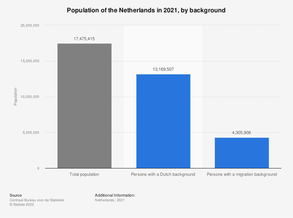 Statistic: Population of the Netherlands in 2019, by background | Statista