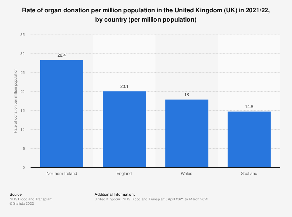 Statistic: Rate of organ donation per million population in the United Kingdom (UK) in 2018/19, by country (per million population) | Statista