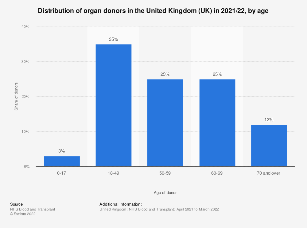 Statistic: Share of organ donors in the United Kingdom (UK) in 2019/20, by age | Statista