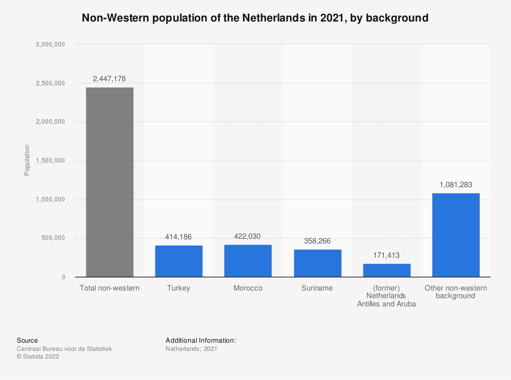 Statistic: Non-Western population of the Netherlands in 2019, by background | Statista