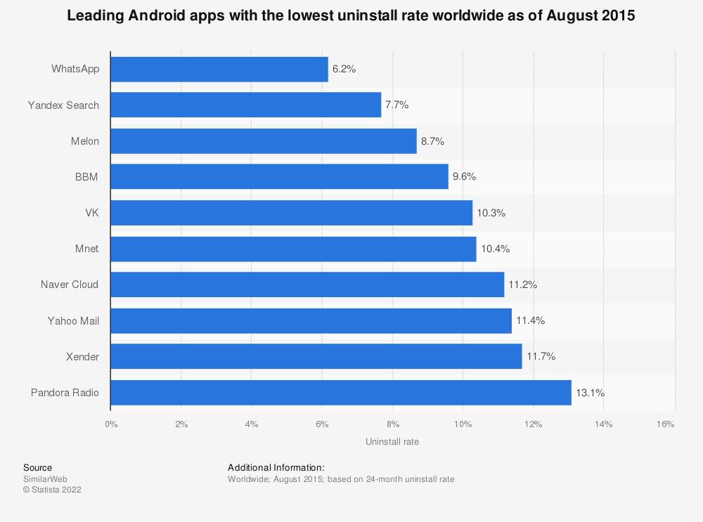 Statistic: Leading Android apps with the lowest uninstall rate worldwide as of August 2015 | Statista