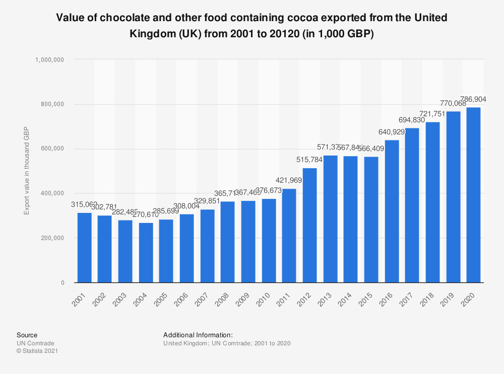Statistic: Value of chocolate and other food containing cocoa exported from the United Kingdom (UK) from 2001 to 2019 (in 1,000 GBP) | Statista