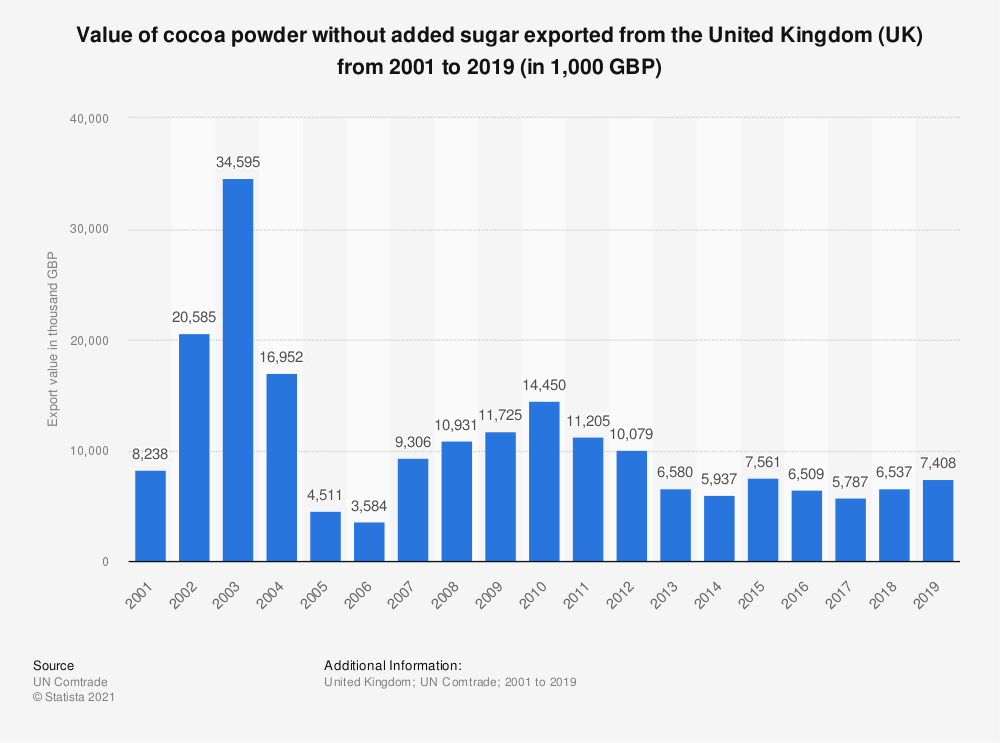 Statistic: Value of cocoa powder without added sugar exported from the United Kingdom (UK) from 2001 to 2015 (in 1,000 GBP) | Statista