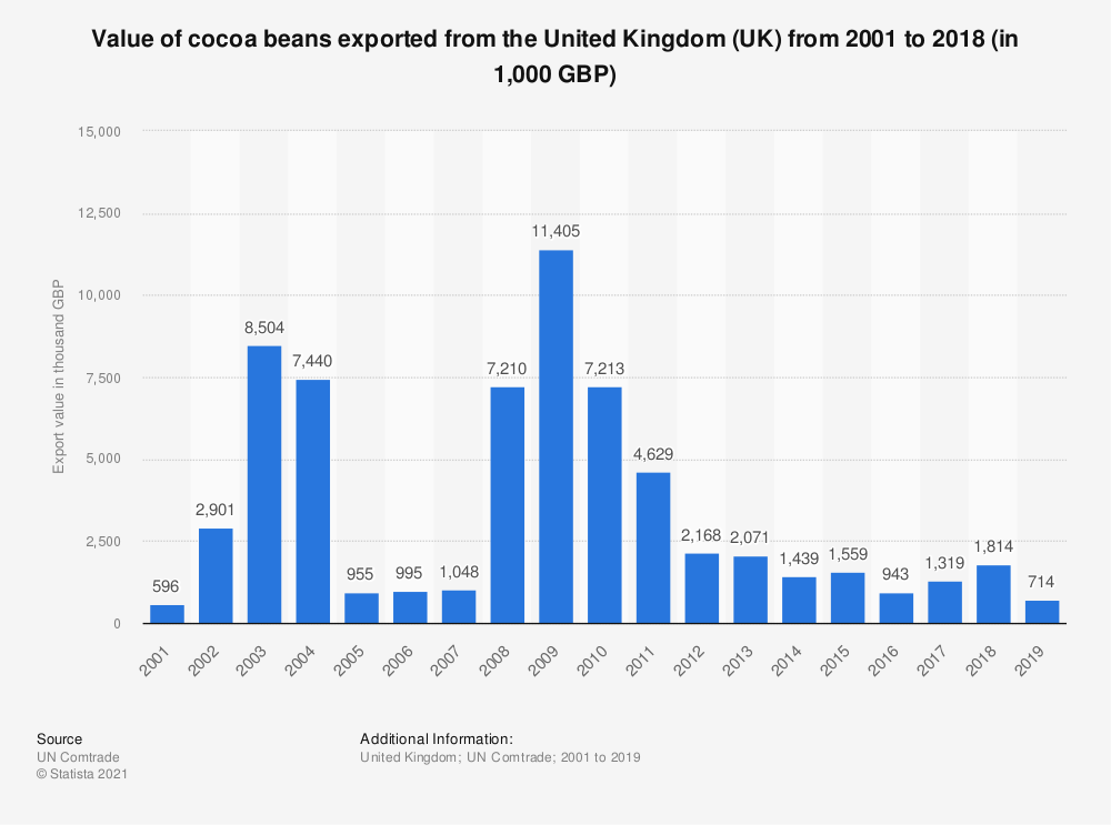 Statistic: Value of cocoa beans exported from the United Kingdom (UK) from 2001 to 2017 (in 1,000 GBP) | Statista