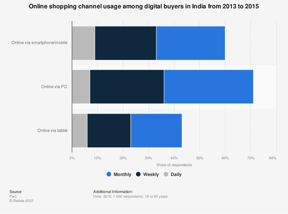 Statistic: Online shopping channel usage among digital buyers in India from 2013 to 2015 | Statista