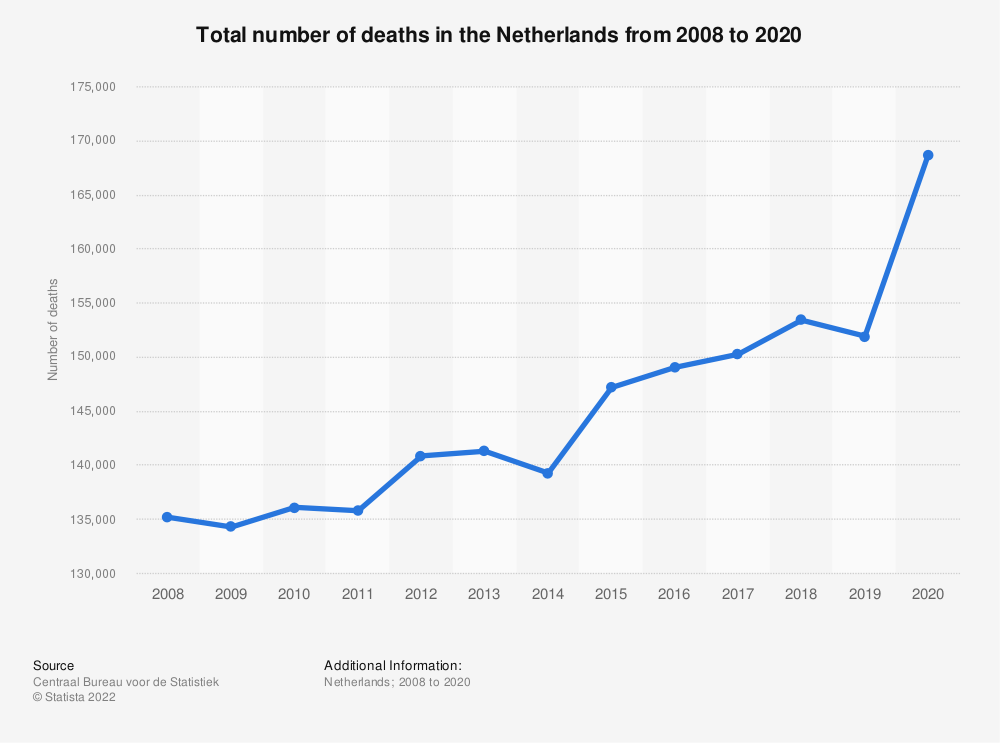Statistic: Total number of deaths in the Netherlands from 2008 to 2018 | Statista