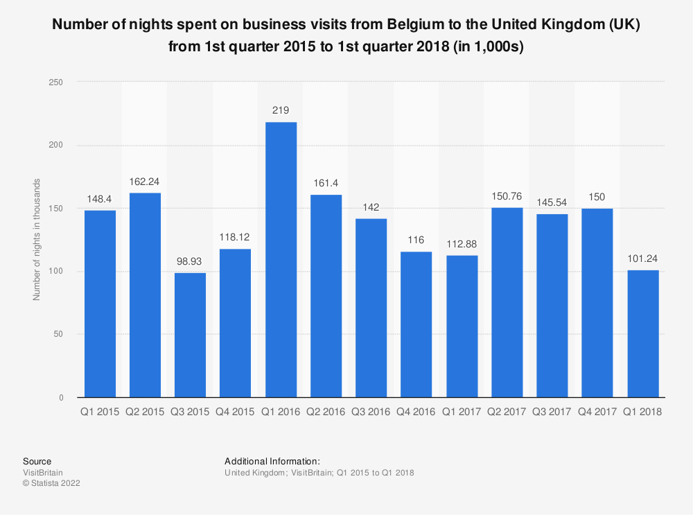 Statistic: Number of nights spent on business visits from Belgium to the United Kingdom  (UK) from 1st quarter 2015 to 1st quarter 2018 (in 1,000s) | Statista